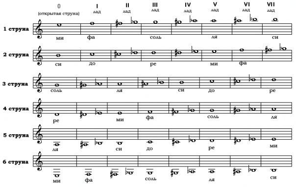 Музыка: гитарные аккорды, ноты, теория.  25.11.2009. Метки.  Добавить в избранное. музыка. другое. из альбома. гитара...