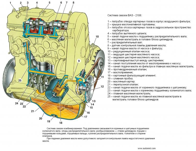 Система смазки ВАЗ -2108