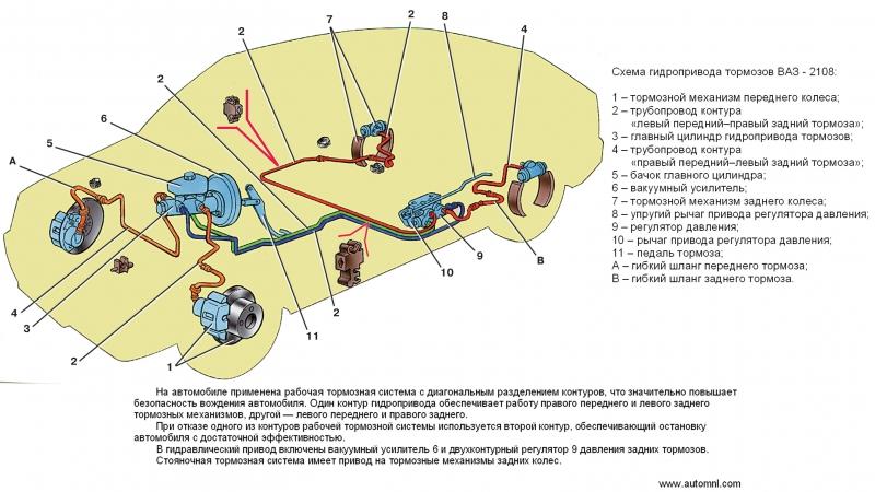 Схема гидропривода тормозов