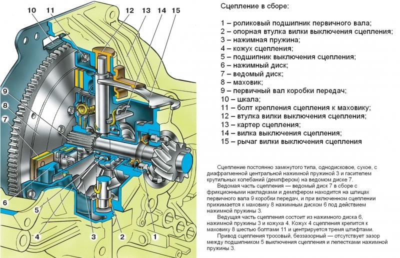 Привод сцепления ваз 2108 схема с описанием