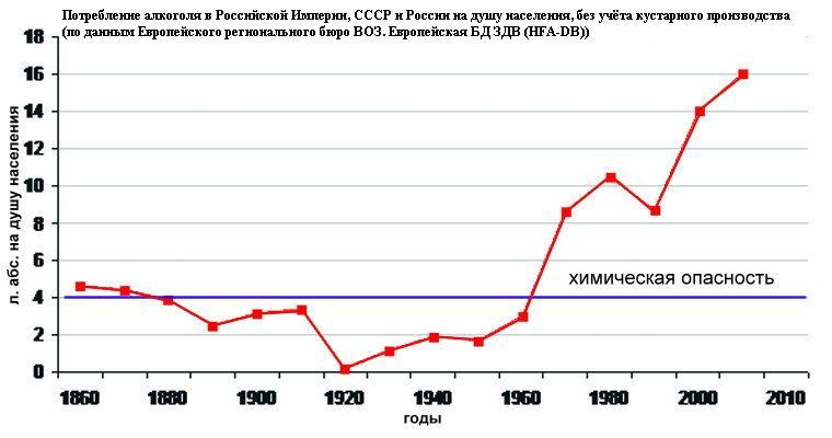 Во сколько лет становятся импотентами статистика