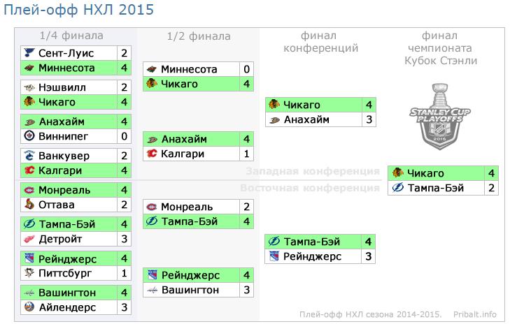 Таблица плей офф нхл 2014 2015